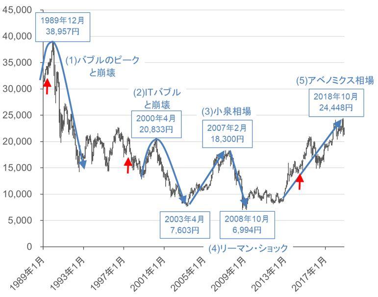 平成30年の株価推移©楽天証券